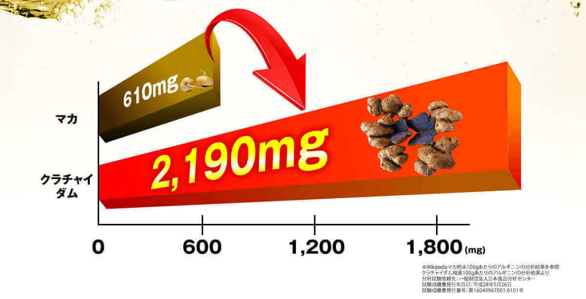 アルギニン含有量、マカが610mg、クラチャイダムは2190mg